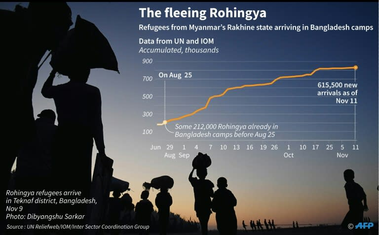 Chart showing increasing number of Rohingya refugees fleeing from Myanmar's Rakhine state into neighbouring Bangladesh