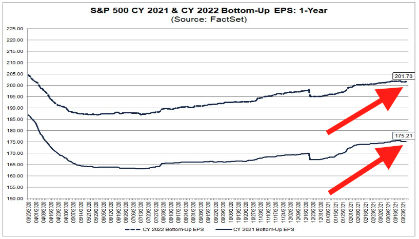 Forward earnings estimates ticked down. (FactSet)
