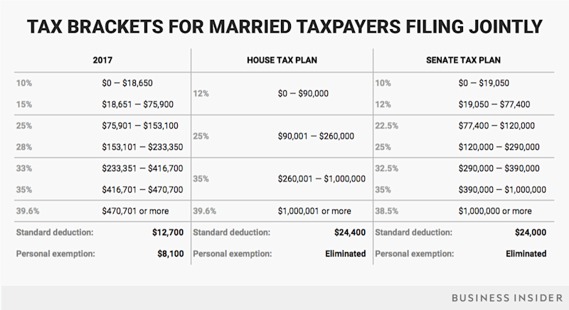 married jointly tax brackets current house senate v5
