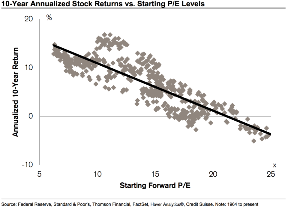 P/E levels become more predictive over longer periods of time.