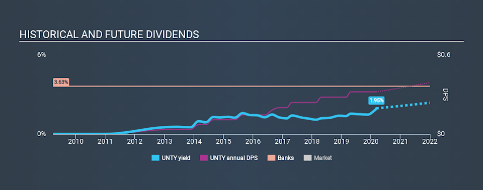 NasdaqGM:UNTY Historical Dividend Yield, March 9th 2020