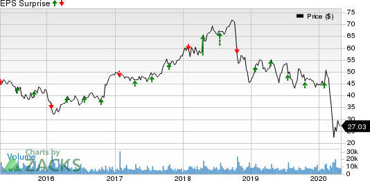 Textron Inc. Price and EPS Surprise