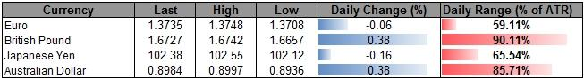 Forex_USDOLLAR_Risks_Further_Losses_on_Dismal_NFP-_AUD_Carving_Lower_High_body_ScreenShot172.png, USDOLLAR Risks Further Losses on Dismal NFP- AUD Carving Lower High?