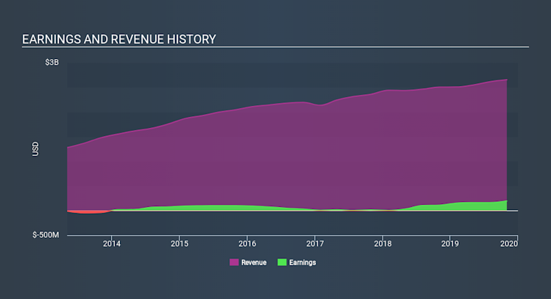 NYSE:RH Income Statement, February 5th 2020