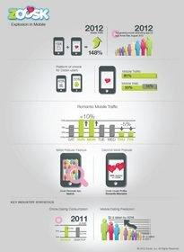 Zoosk Infographic on Mobile Growth Click here for high-resolution version