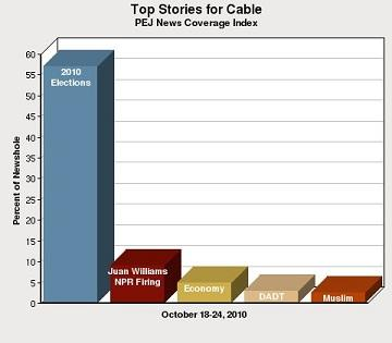 Election dominates cable news