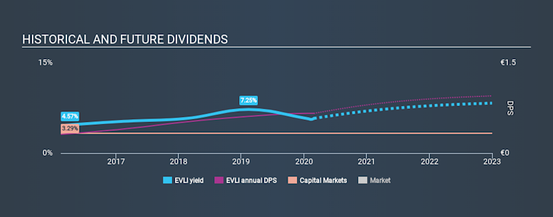 HLSE:EVLI Historical Dividend Yield, February 28th 2020