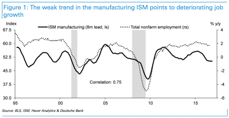 The ISM manufacturing index doesn't bode well for jobs.