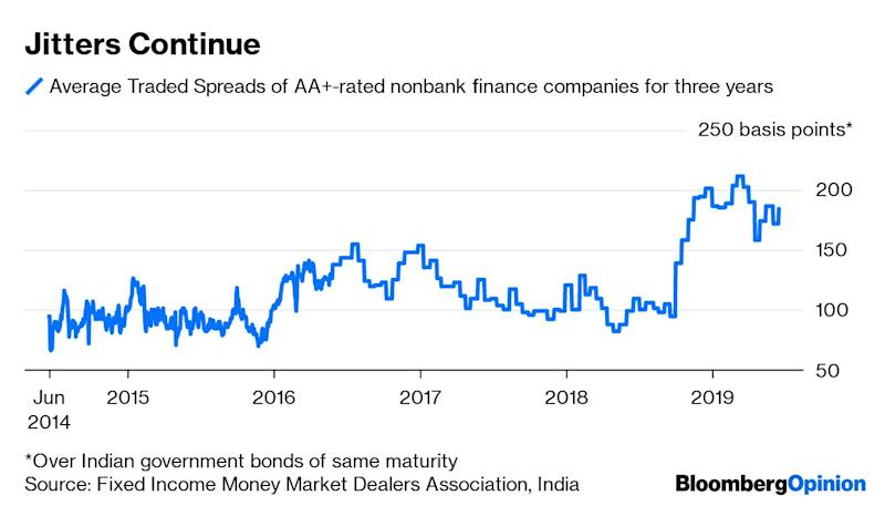 (Bloomberg Opinion) -- Even as the fate of India's shadow banks swings precariously between unexpected defaults and sudden downgrades, there's trouble brewing in another unlit corner of finance.Exotic funds, designed for wealthy investors, have grown to $40 billion from nothing in just seven years, expanding by 71% in the 12 months through March. Since September, when the surprise bankruptcy of infrastructure financier IL&FS Group triggered a refinancing squeeze for property developers, investors have committed an additional $9 billion to these so-called alternative investment funds.Nothing grows this fast in finance without storing up trouble for the future. In this case, accidents may occur because of a weak property market, leveraged developers and their troubled financiers, the shadow banks. Since nonbank finance companies are facing a liquidity shortage of their own, they're passing on their illiquid, poor-quality builder loans to bespoke funds by indicating 20%-plus returns to investors. Distributors aren't complaining. While the market regulator has put a leash on the expense ratio of publicly distributed mutual funds, there isn't even a strict disclosure requirement on the 6%-10% fees that can be earned upfront for selling pipe dreams privately to 1,000 people, each of whom has to beable to commit at least $143,000 to qualify.(1)That's a ridiculously low threshold for a buyer-beware product free to invest in unlisted securities. Whether potential IPO candidates, young startups, distressed assets, commoditiesor builder debt, alternative investment funds take complex, risky bets.An economy growing at its slowest pace in five years isn't exactly a cornucopia of easy money. Truly wealthy individuals, who have the stomach for venture capital, private equity or hedge fund-type opportunities outside of public markets, have trained investment staff who can evaluate exotic funds for their family offices. Instead, theseprivate pools are being hawked to the middle clas