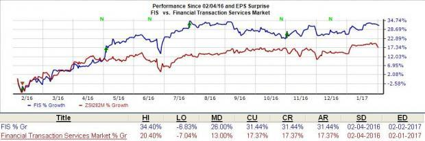 Fidelity National (FIS) Q4 Earnings: What Lies in Store?