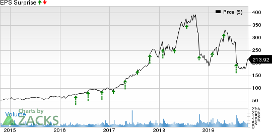 Align Technology, Inc. Price and EPS Surprise