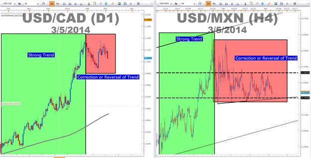 Confirm_The_Correction_Break_body_Picture_1.png, 3 Methods to Identify Trend Resumption