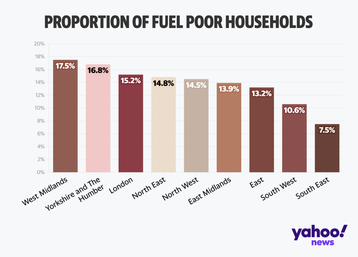 Proportion of fuel poor households - Annual Fuel Poverty Statistics in England, 2021 (2019 data)