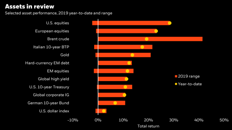 Many major asset classes, including U.S. and European stocks, are up double-digits this year during what's been a great all-around year for investors. (Source: BlackRock)