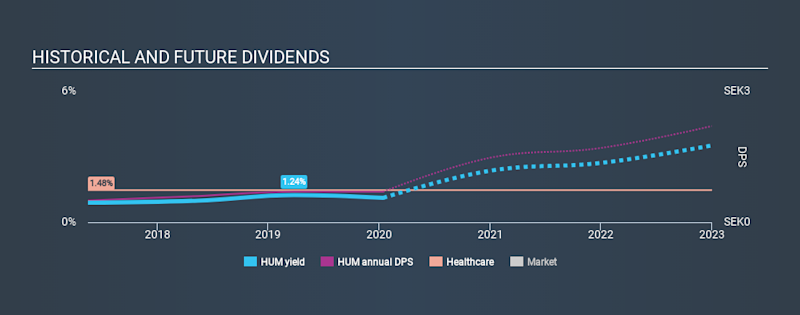 OM:HUM Historical Dividend Yield, January 15th 2020