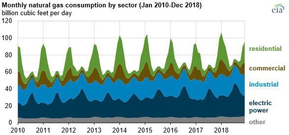 U.S. Natural Gas Consumption Reaches Record in 2018 2
