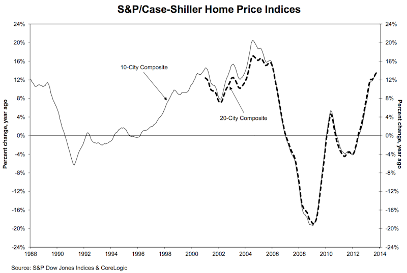 october case shiller home prices