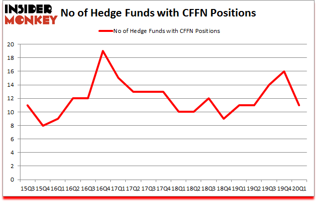 Is CFFN A Good Stock To Buy?