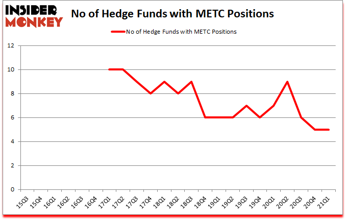 Is METC A Good Stock To Buy?