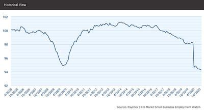 Since dropping below 95 in April, the national index has moderated between 94 and 95 for the past seven months.