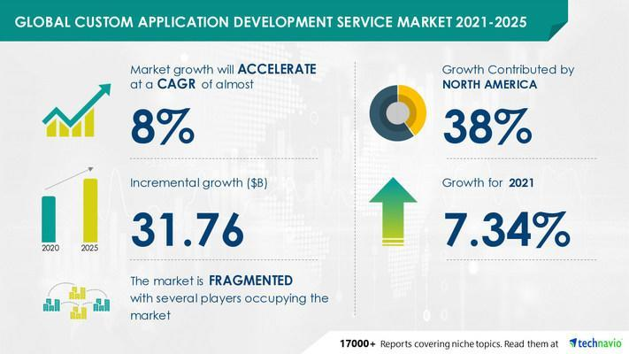 Attractive Opportunities in the Custom Application Development Service Market by Deployment and Geography - Forecast and Analysis 2021-2025