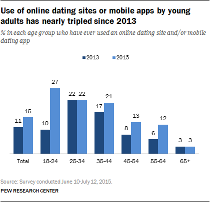 study online dating triples among young adults