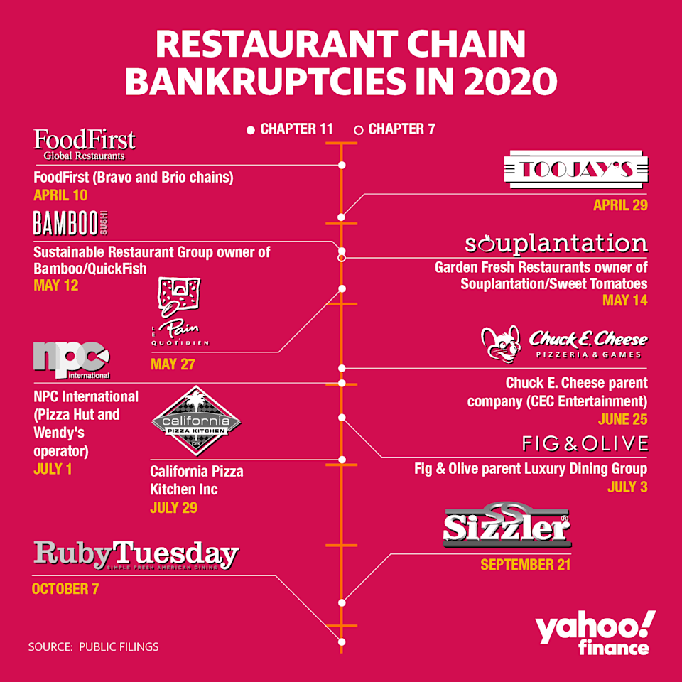 Restaurant chain bankruptcies 2020