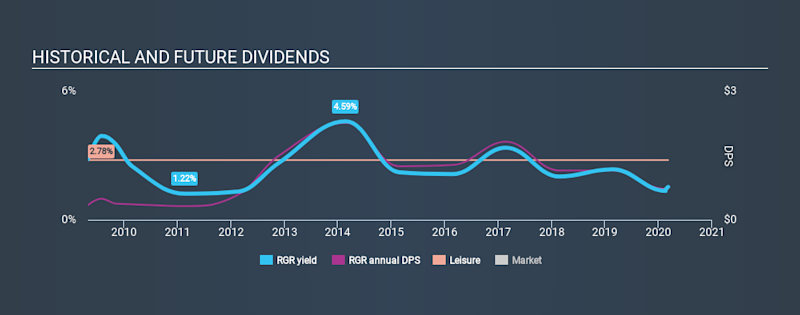 NYSE:RGR Historical Dividend Yield, March 7th 2020