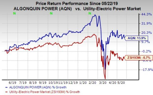 Here S Why You Should Buy Algonquin Power Utilities Now