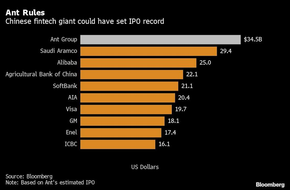 China Halts Ant Group's IPO, Throwing Ma Empire Into Turmoil