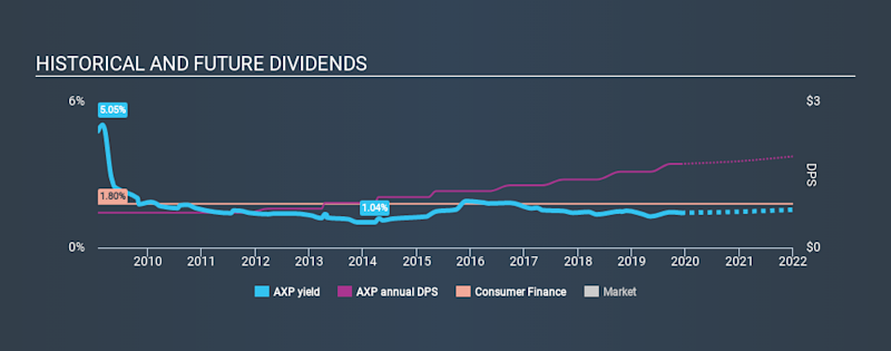 NYSE:AXP Historical Dividend Yield, December 2nd 2019