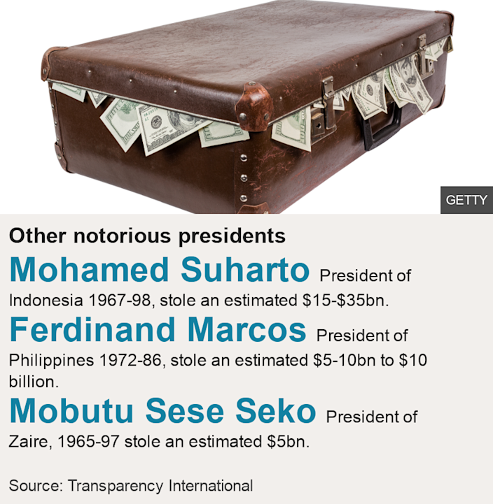 Other notorious presidents.   [ Mohamed Suharto President of Indonesia 1967-98, stole an estimated $15-35bn. ],[ Ferdinand Marcos President of Philippines 1972-86, stole an estimated $5-10bn. ],[ Mobutu Sese Seko President of Zaire, 1965-97 stole an estimated $5bn. ], Source: Source: Transparency International, Image: Suitcase full of dollar notes.