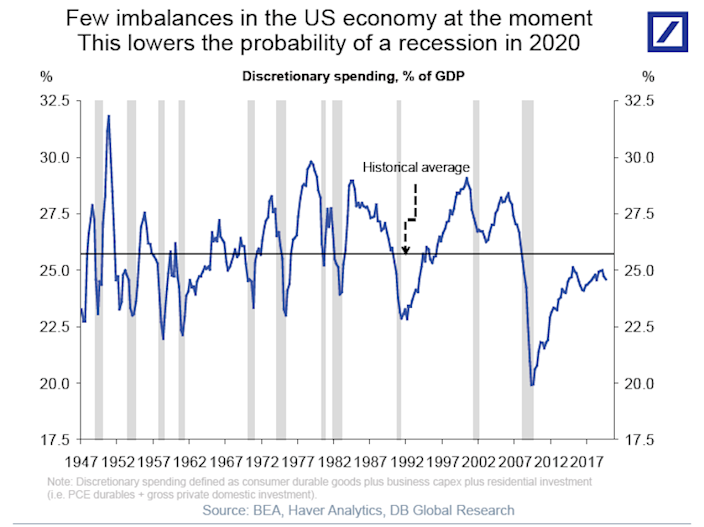 Consumer and corporate discretionary spending has remained depressed since the crisis, indicating caution and relative financial stability as we enter the new year. (Source: Deutsche Bank)