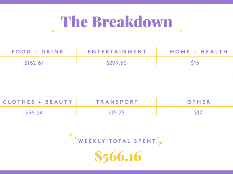 A Week In Boston, MA, On A $79,000 Salary