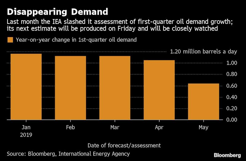 Oil Demand Signals Are Flashing Red as Price Dives Toward $50