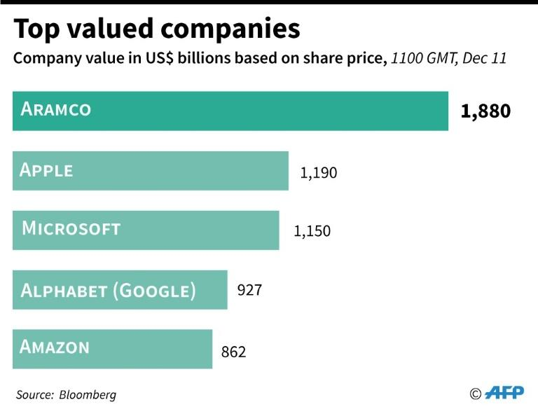 The top valued companies in the world based on share price, topped by Aramco
