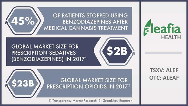 Medical Cannabis vs. Benzodiazepines:Learn more at www.aleafiainc.com/invest.
