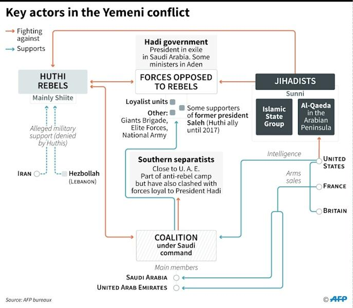 Key actors in the Yemeni conflict (AFP Photo/)