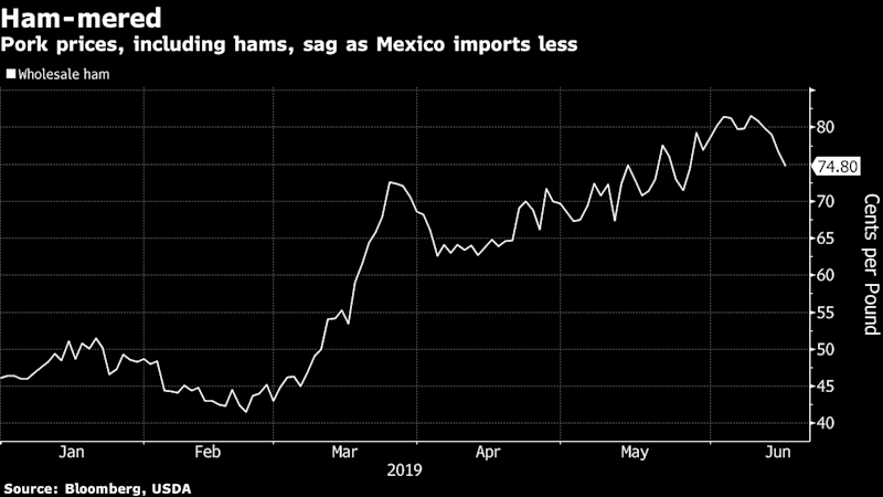 "(Bloomberg) -- Earlier this year, the prospect of a gaping global protein hole caused by swine fever in China pushed hog futures to the highest in five years. Now, prices are sliding back abit.Futures on Tuesday dropped below where they were at the start of 2019. There's concern that there are just too many American hogs. Swine fever in China is spreading, but traders haven't been impressed with its purchase of U.S. pork lately. No. 1 ham customer Mexico hasn't been buying as much either, according to the latest government data, because of the trade war.Meanwhile, U.S. farmers are building new barns and slaughter capacity is expanding, according to The Commstock Report. Feed costs are also a headwind for hogs, as persistent Midwest flooding signals tighter corn and soybean supplies, Jeremy Scott, Mizuho proteins analyst, said in a report.Mexico bought less American pork for the first time in seven years in 2018. That trend continued through the first four months of 2019, with pork exports of 232,392 metric tons down 18% from the comparable time in 2018, according to the U.S. Department of Agriculture. Ham prices are starting to ease off of highs.""You're talking about a 20% gratuity to the Mexico treasury every time you ship hams to Mexico,"" Joe Schuele, vice president of communications at the U.S. Meat Export Federation, said by phone. ""That's a pretty big factor.""Hog futures for August settlement fell 0.7% Tuesday to close at 81.7 cents a pound. That's 1% below the price at the start of the year. The contract touched a record high of $1.02975 on March 22, when peak swine fever fears were aroused. That price was the highest of any most-active contract in five years.To contact the reporters on this story: Lydia Mulvany in Chicago at lmulvany2@bloomberg.net;Michael Hirtzer in Chicago at mhirtzer@bloomberg.netTo contact the editors responsible for this story: James Attwood at jattwood3@bloomberg.net, Reg Gale, Steven FrankFor more articles like this, please visit us at bloomberg.com©2019 Bloomberg L.P."