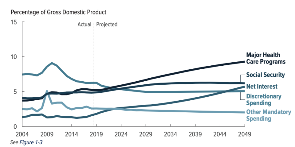 Congressional Budget Office, 2019 Long-Term Budget Outlook