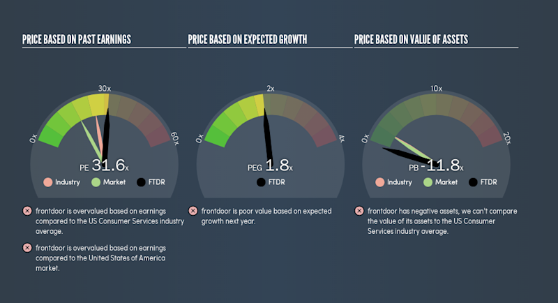 NasdaqGS:FTDR Price Estimation Relative to Market, July 29th 2019