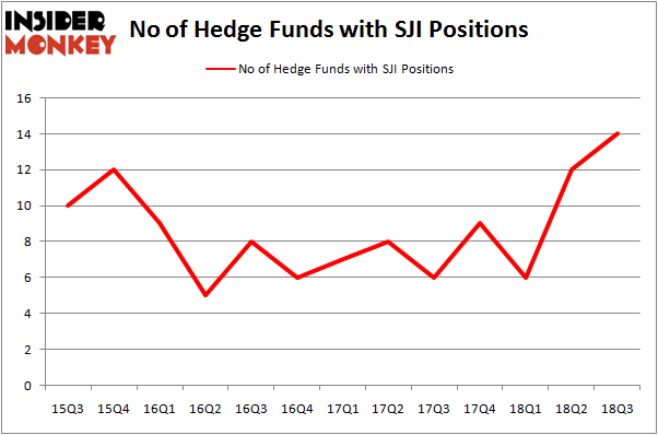 No of Hedge Funds with SJI Positions