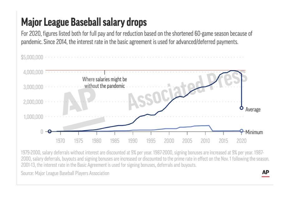 This preview image of an AP digital embed shows a chart of baseball salaries since 1967. The average Major League Baseball salary dropped for an unprecedented third straight year. (AP Digital Embed)