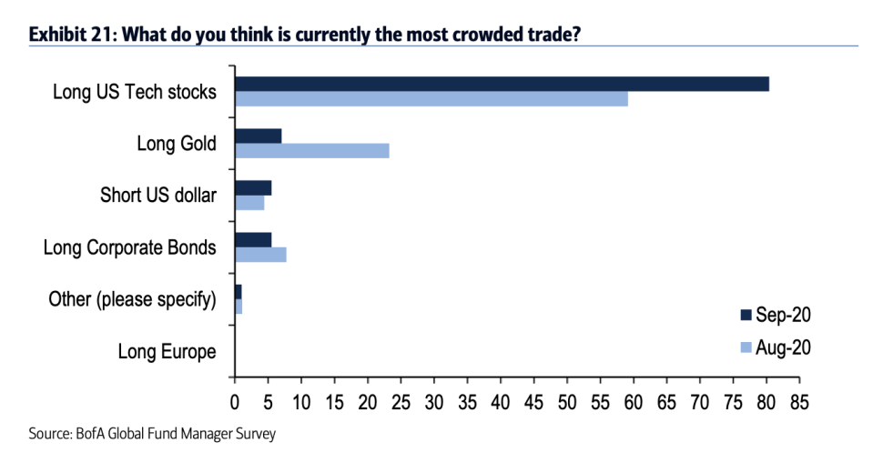 Bets on U.S. tech stocks are seen as the most crowded trade in the market by 80% of respondents to Bank of America's global fund managers survey, a record for the survey which dates back to 2011. (Source: Bank of America Global Research)
