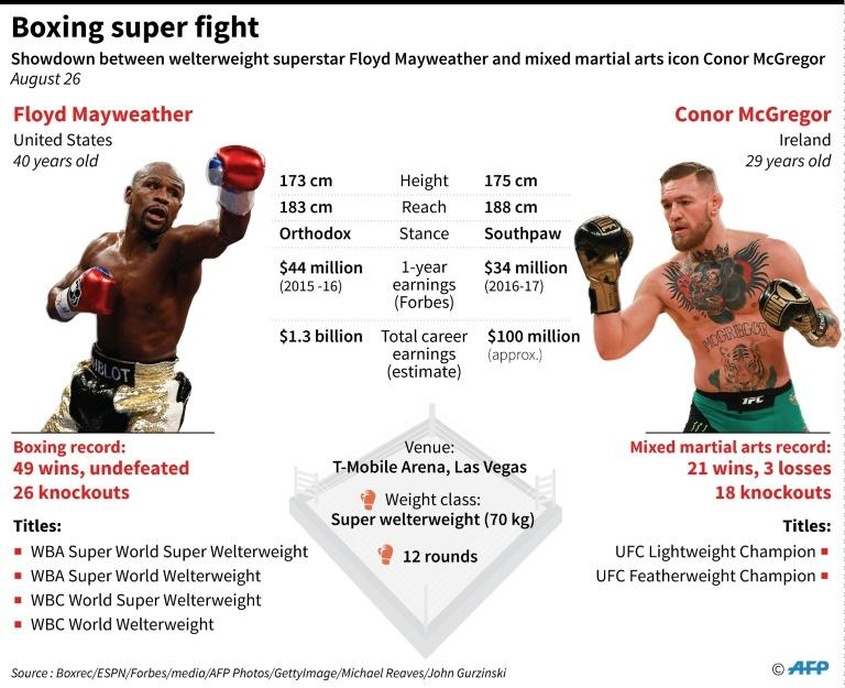 Factfile on boxing legend Floyd Mayweather and mixed martial arts icon Conor McGregor, who face each other on August 26