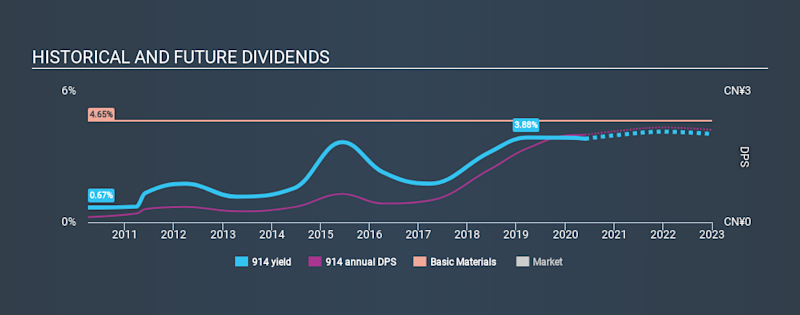 SEHK:914 Historical Dividend Yield May 28th 2020