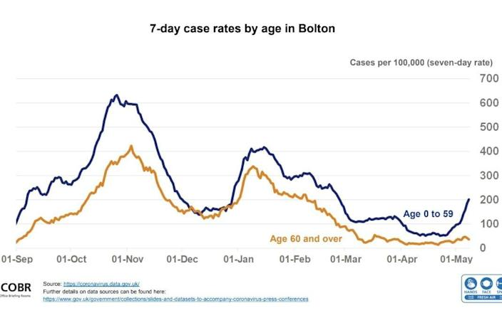 The seven-day case rates by age in Bolton