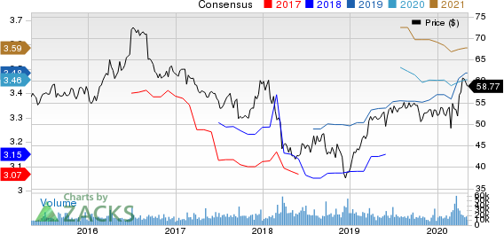 General Mills Inc Price and Consensus
