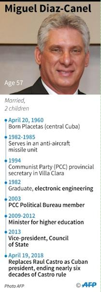 Profile of Miguel Diaz-Canel, the new president of Cuba