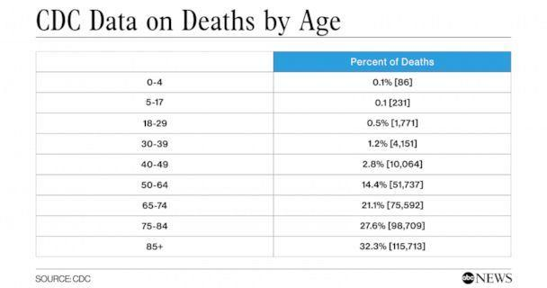 PHOTO: CDC Data on Deaths by Age (CDC)